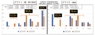 newグラフ2019vsvs2020.png